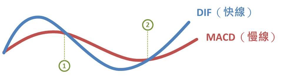 以MACD辨識買賣時機-簡單又可靠的技術面指標_07