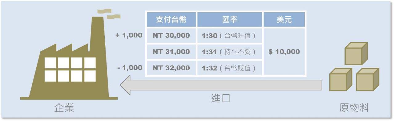 一張圖瞭解匯率升貶如何影響股價_03