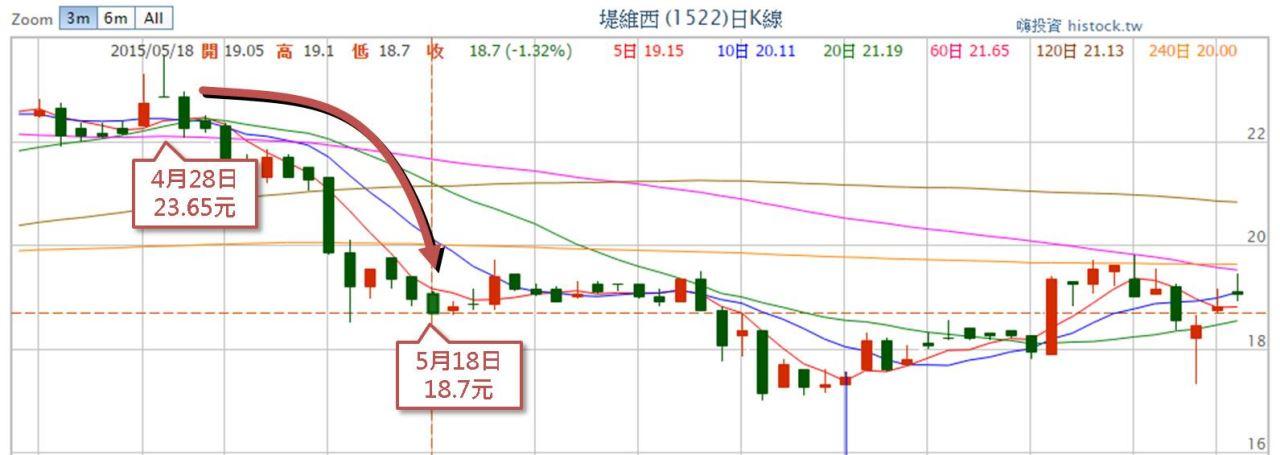 一張圖瞭解匯率升貶如何影響股價_06