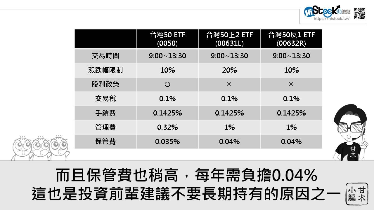 多空皆宜的進階ETF:正2與反1 ETF_04