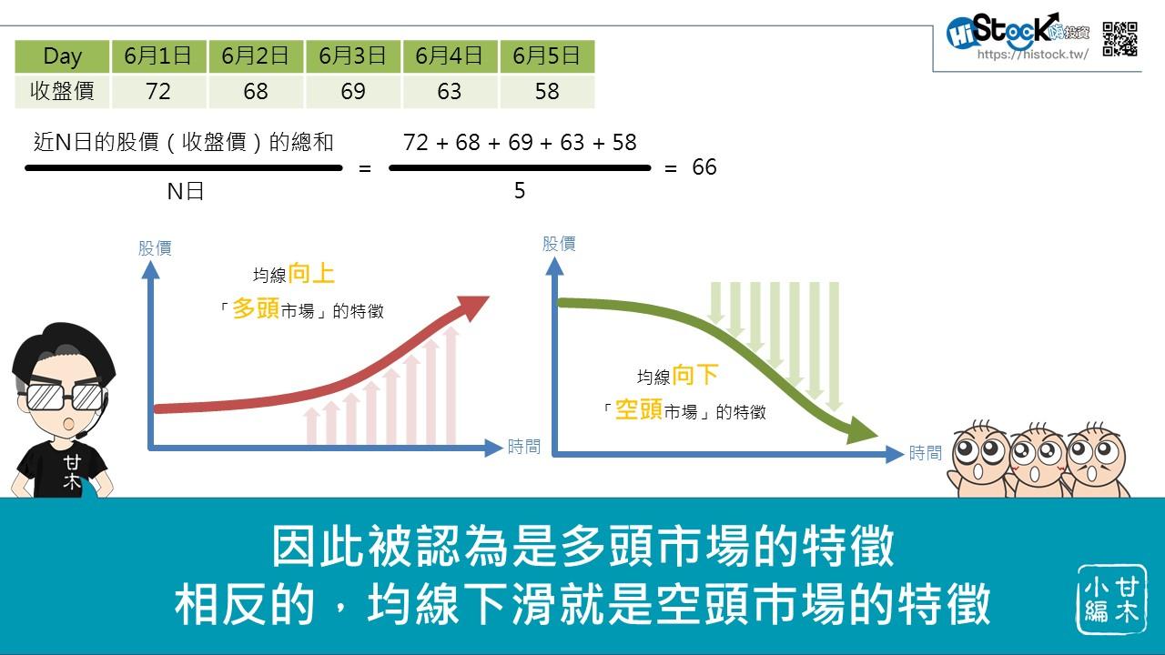 均線的進階應用:均線扣抵_02