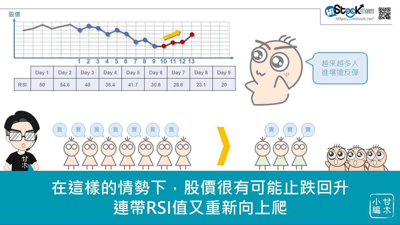 快速搞懂RSI技術指標_09