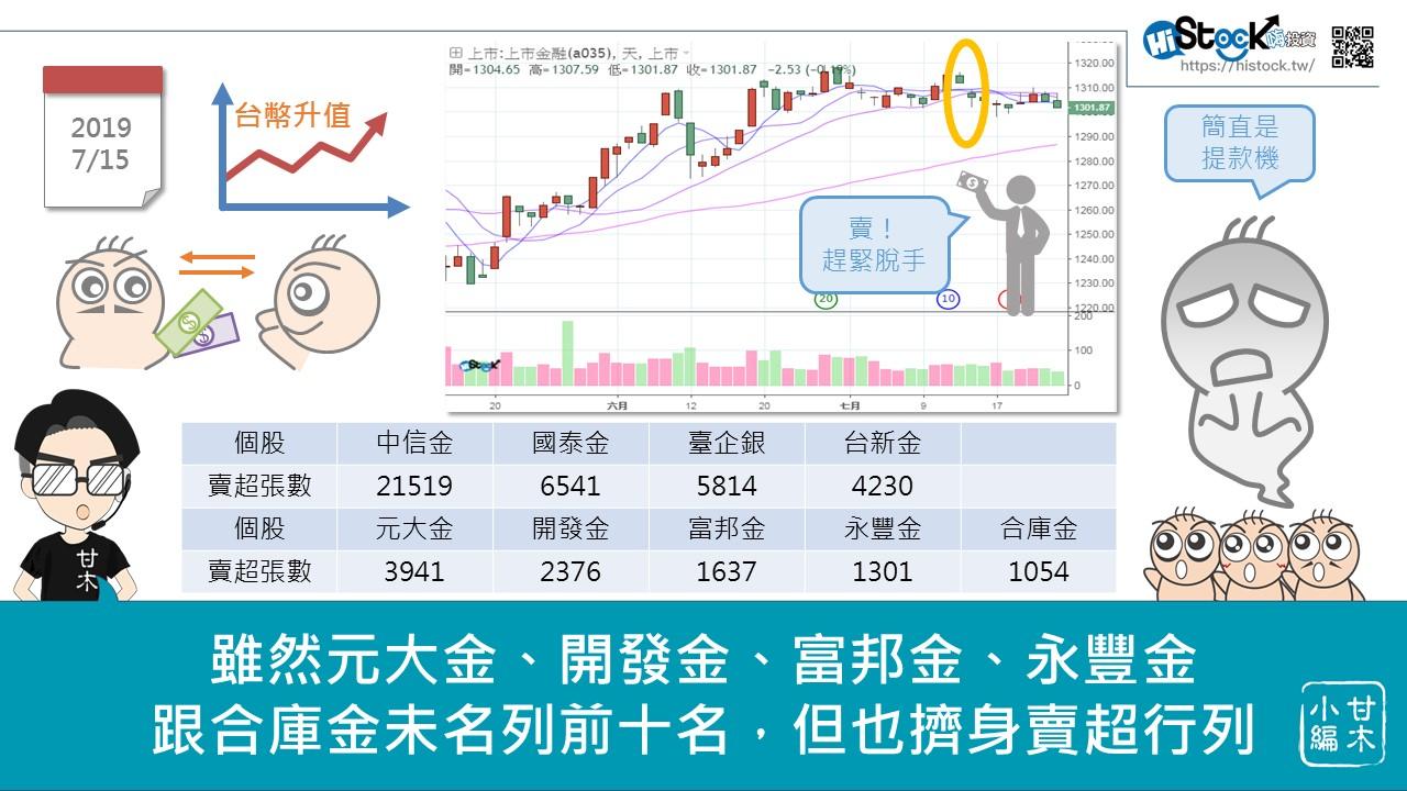美元降息對台灣金融股的影響_04