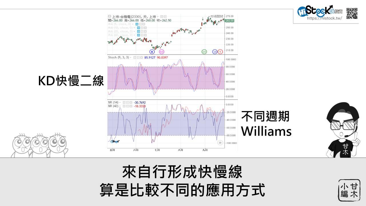 3分鐘認識威廉指標_05