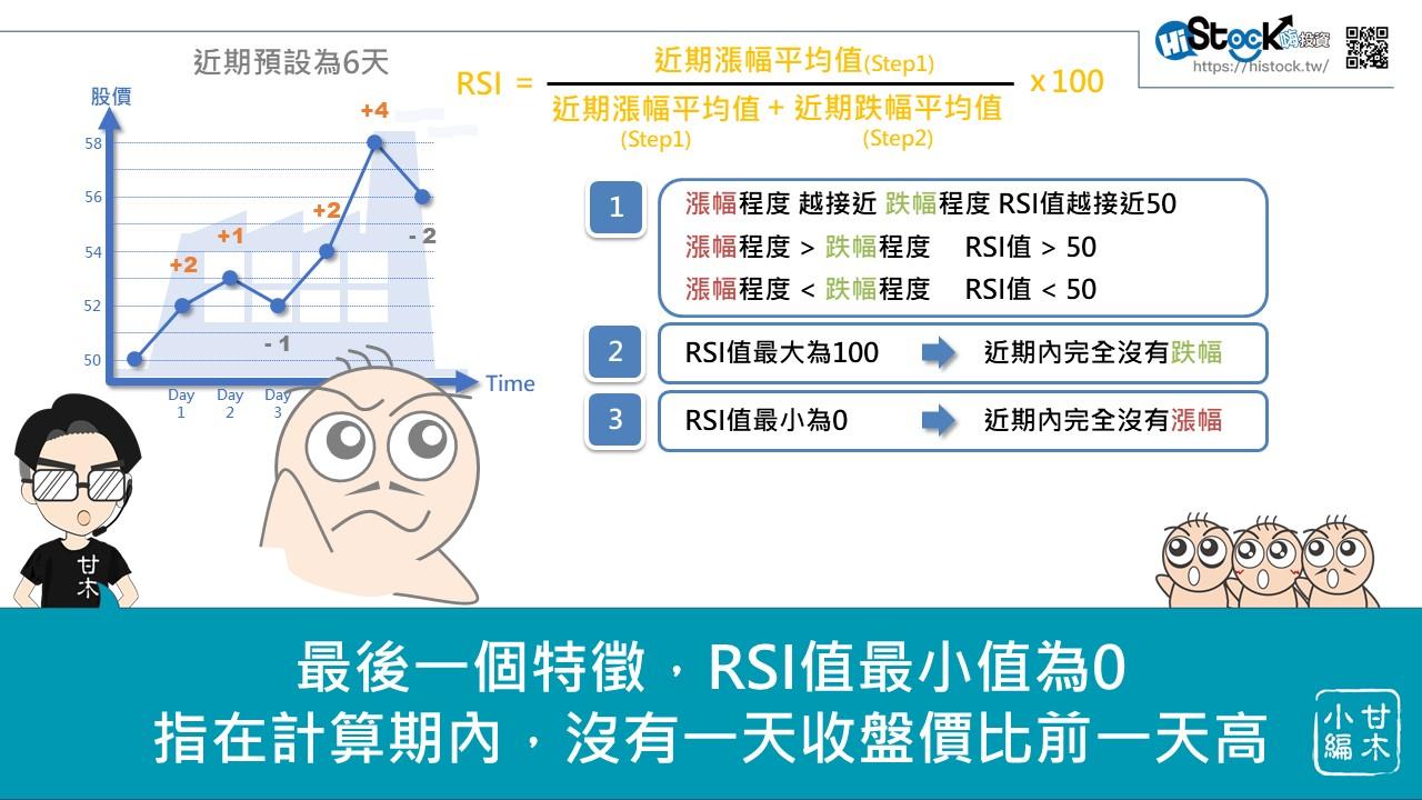 快速搞懂RSI技術指標_04
