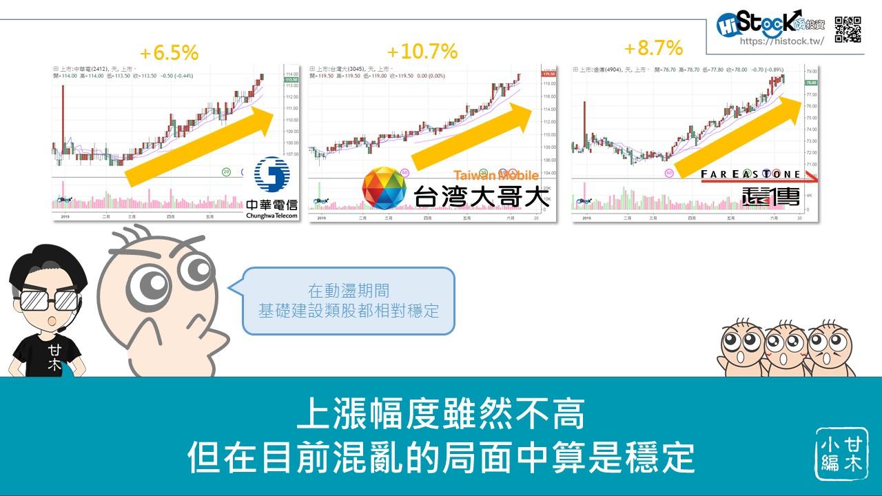 美中貿易戰的台股避風港_11