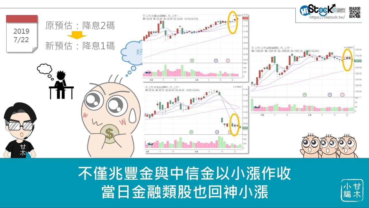 美元降息對台灣金融股的影響_08