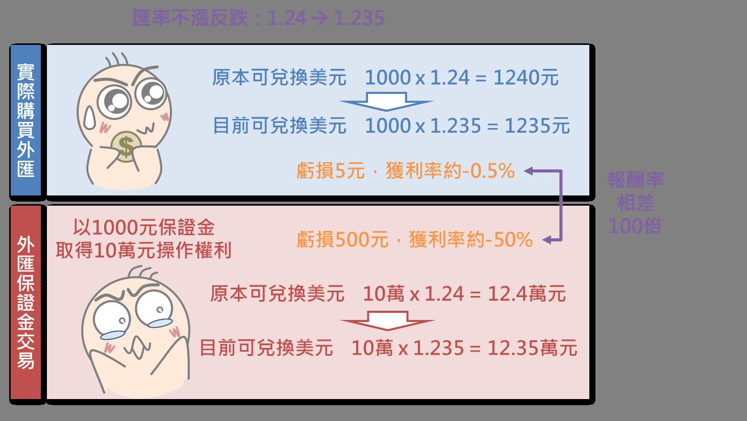 外匯保證金交易小學堂(上)_04