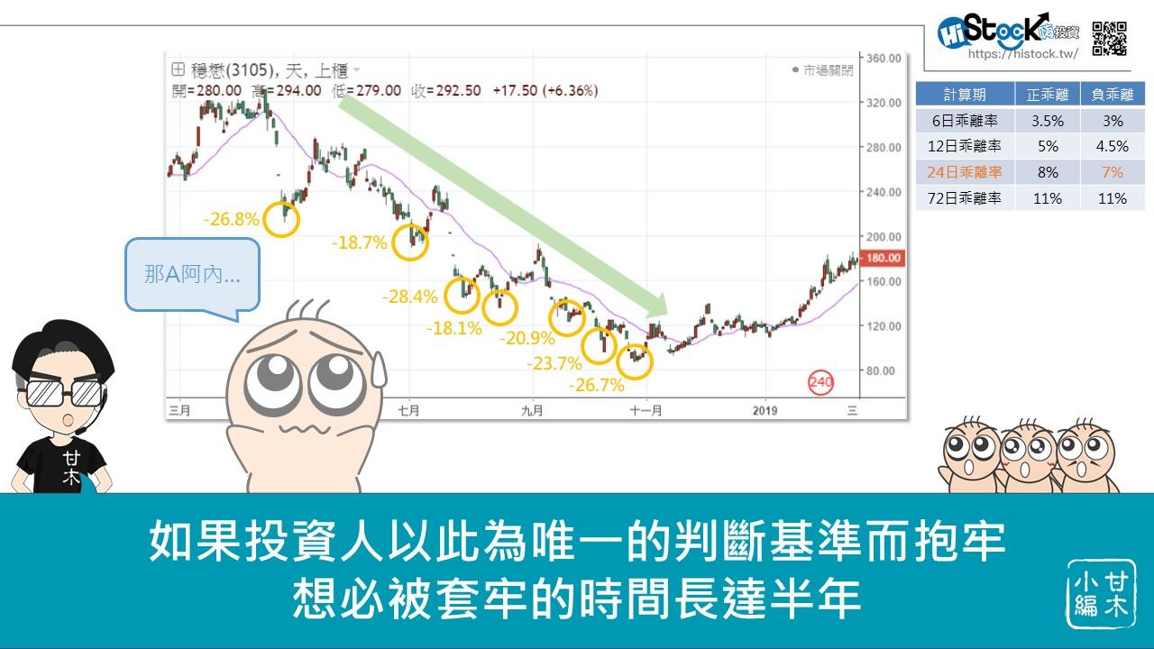 股市中物極必反的原理:乖離率_10