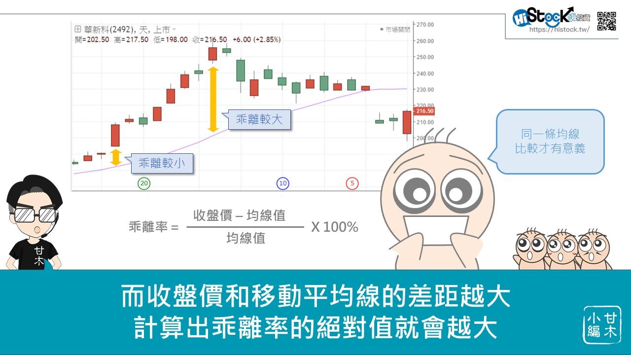 股市中物極必反的原理:乖離率_03