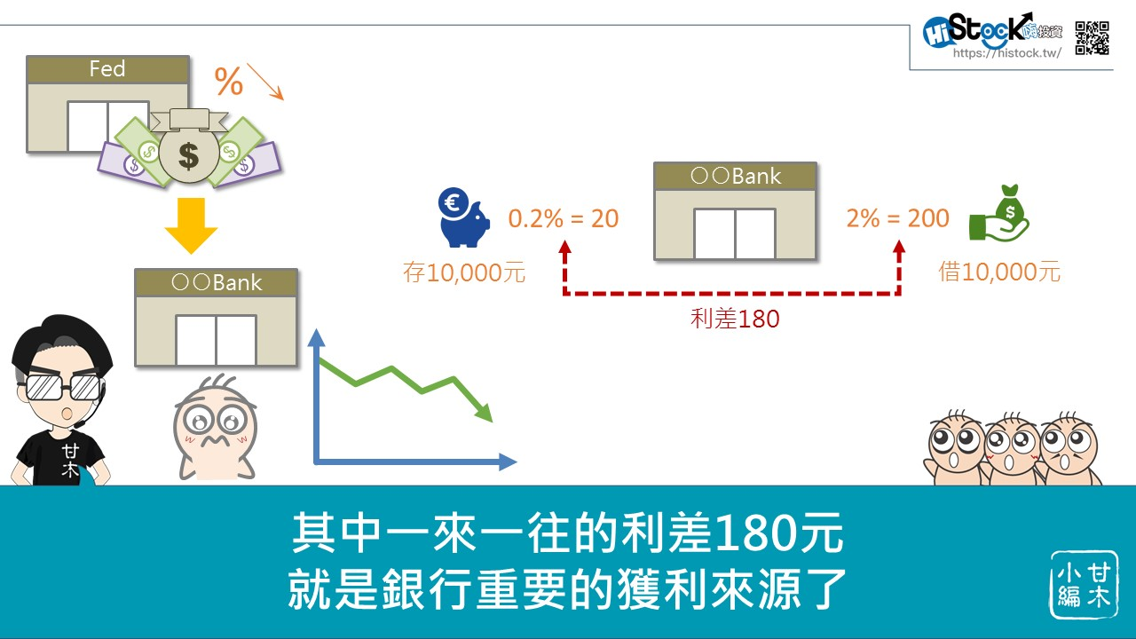 美元降息對台灣金融股的影響_05