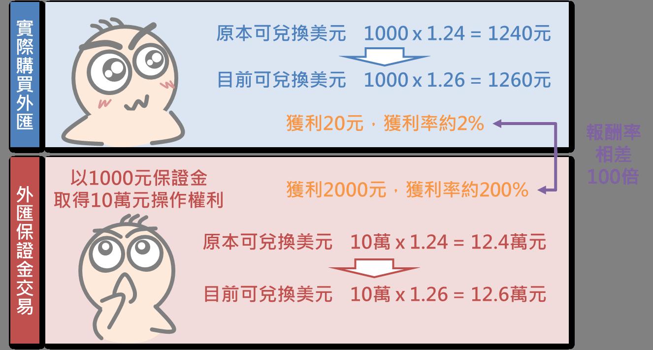 外匯保證金交易小學堂(上)_03