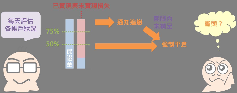 外匯保證金交易小學堂(上)_08