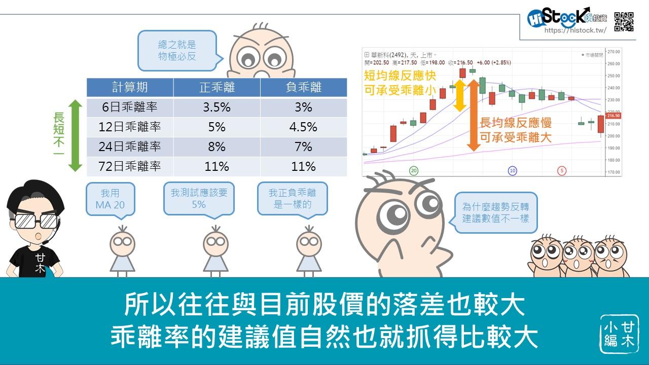 股市中物極必反的原理:乖離率_07