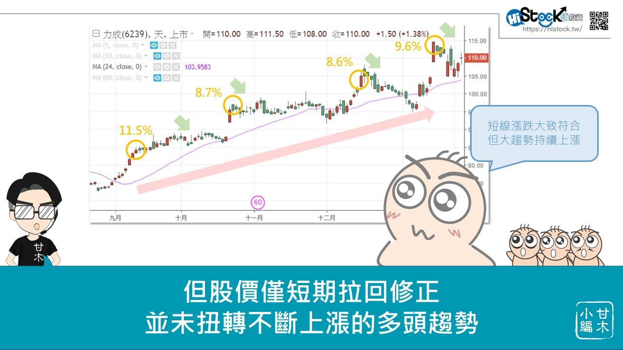 股市中物極必反的原理:乖離率_09