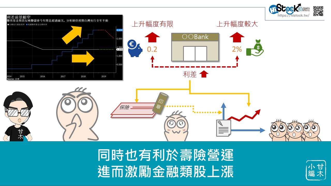 美元降息對台灣金融股的影響_07
