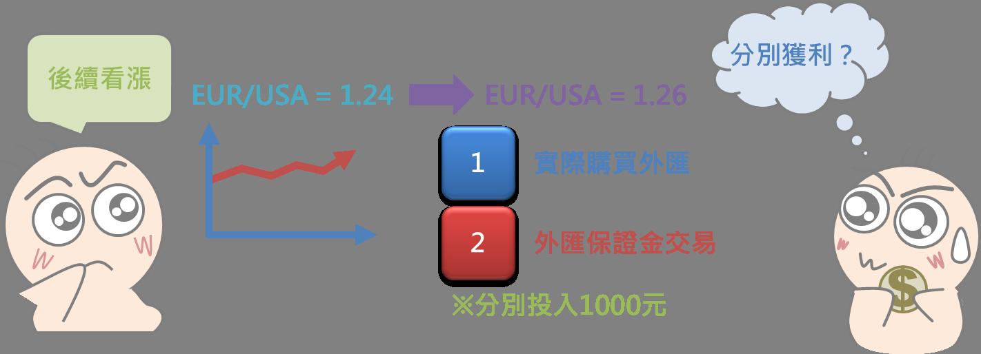 外匯保證金交易小學堂(上)_02