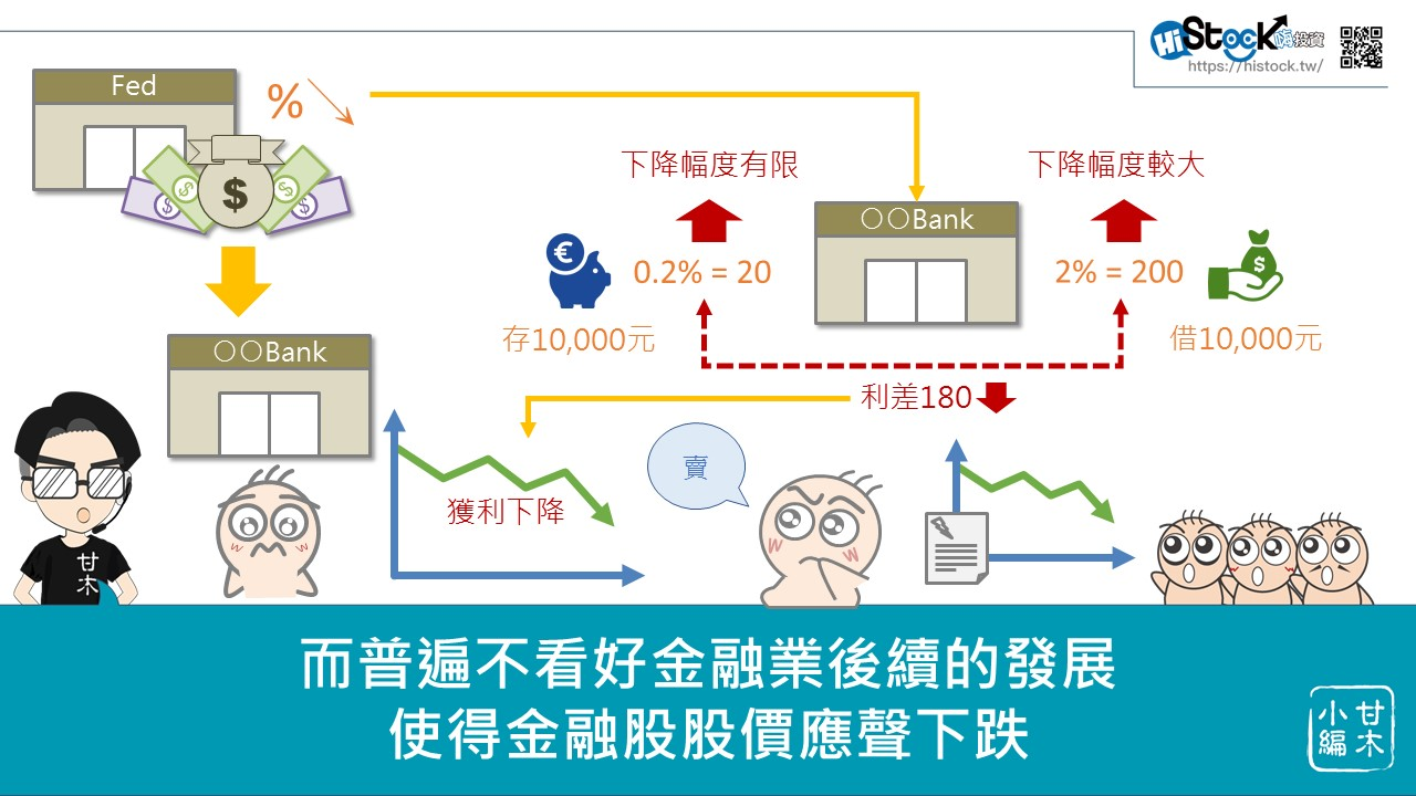 美元降息對台灣金融股的影響_06