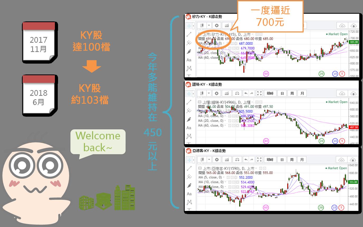 想投資KY股必須要瞭解的三件事_02