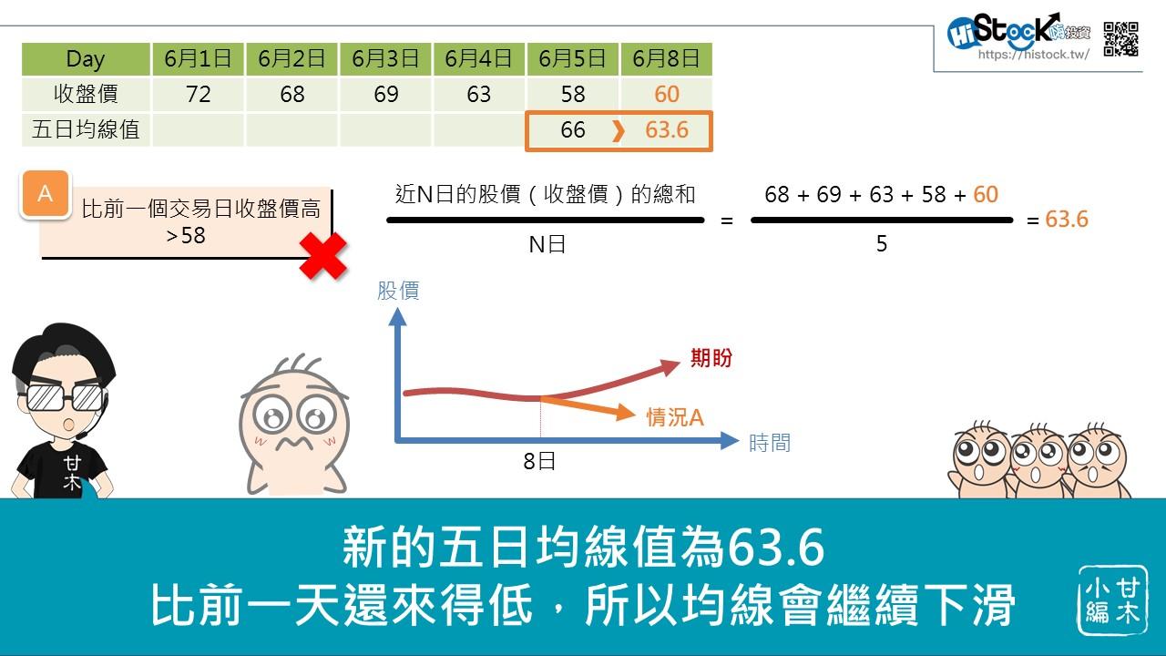 均線的進階應用:均線扣抵_04