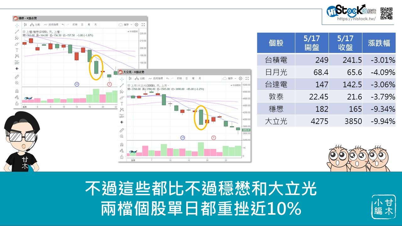 華為事件對台股的影響_05