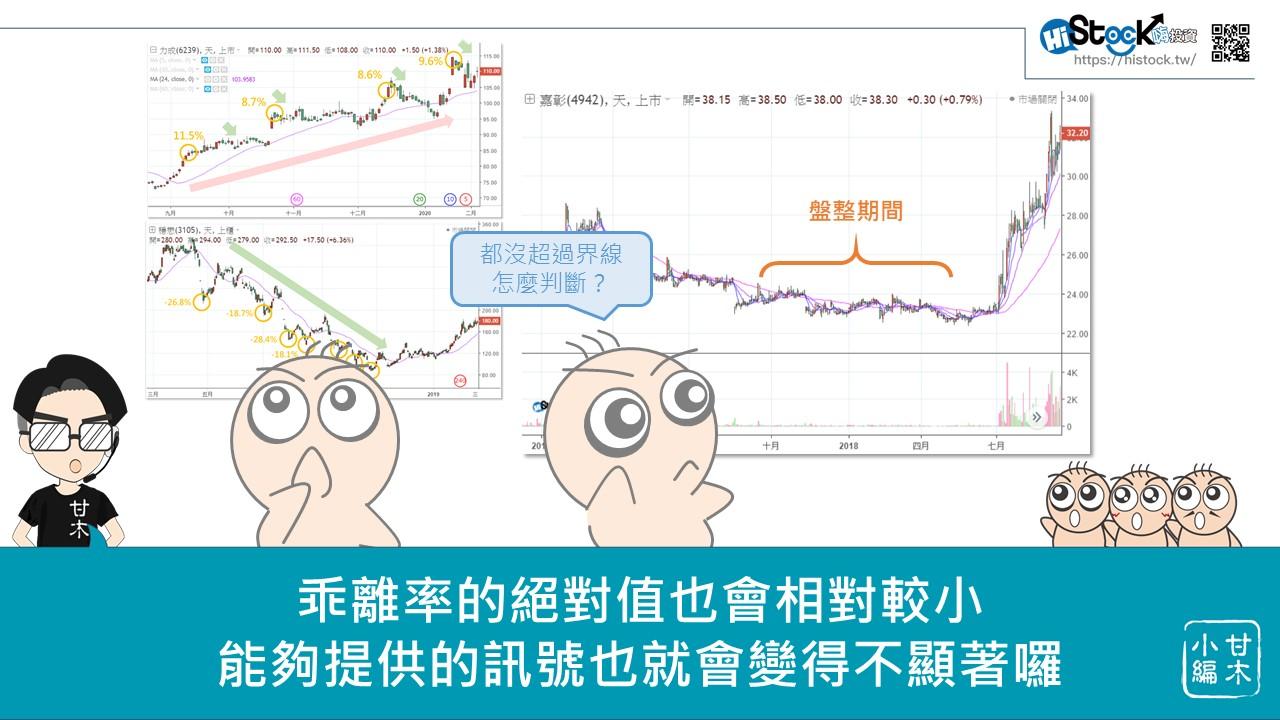 股市中物極必反的原理:乖離率_11