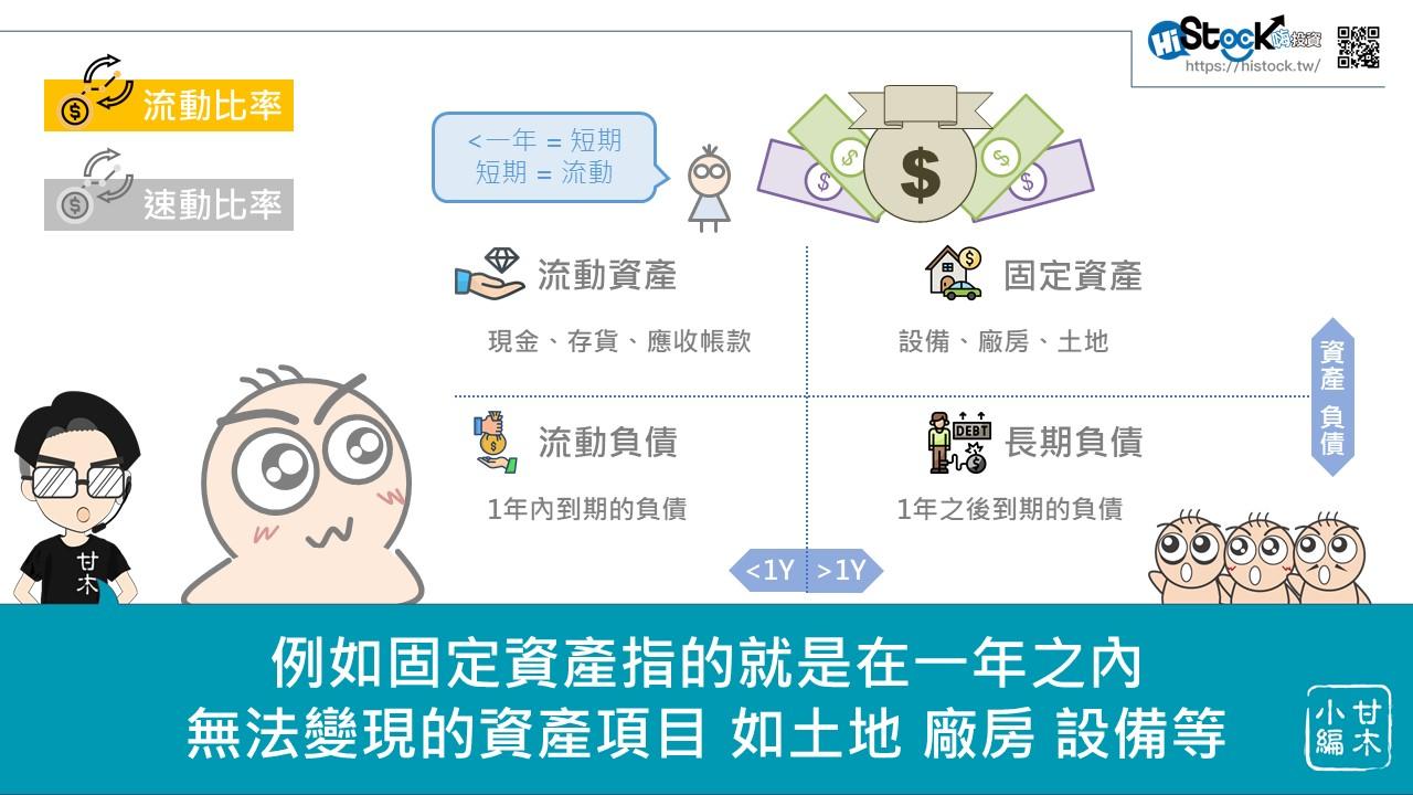 企業償債能力的指標:「流動比」與「速動比」_02