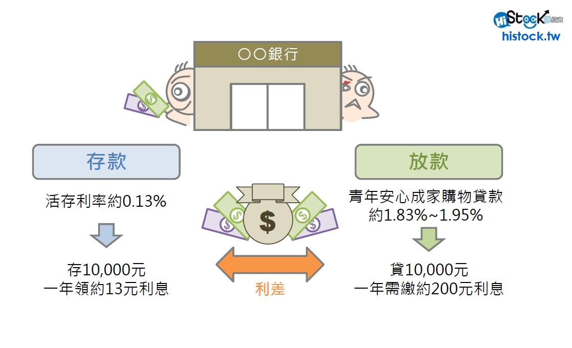 央行降息與金融股的關係