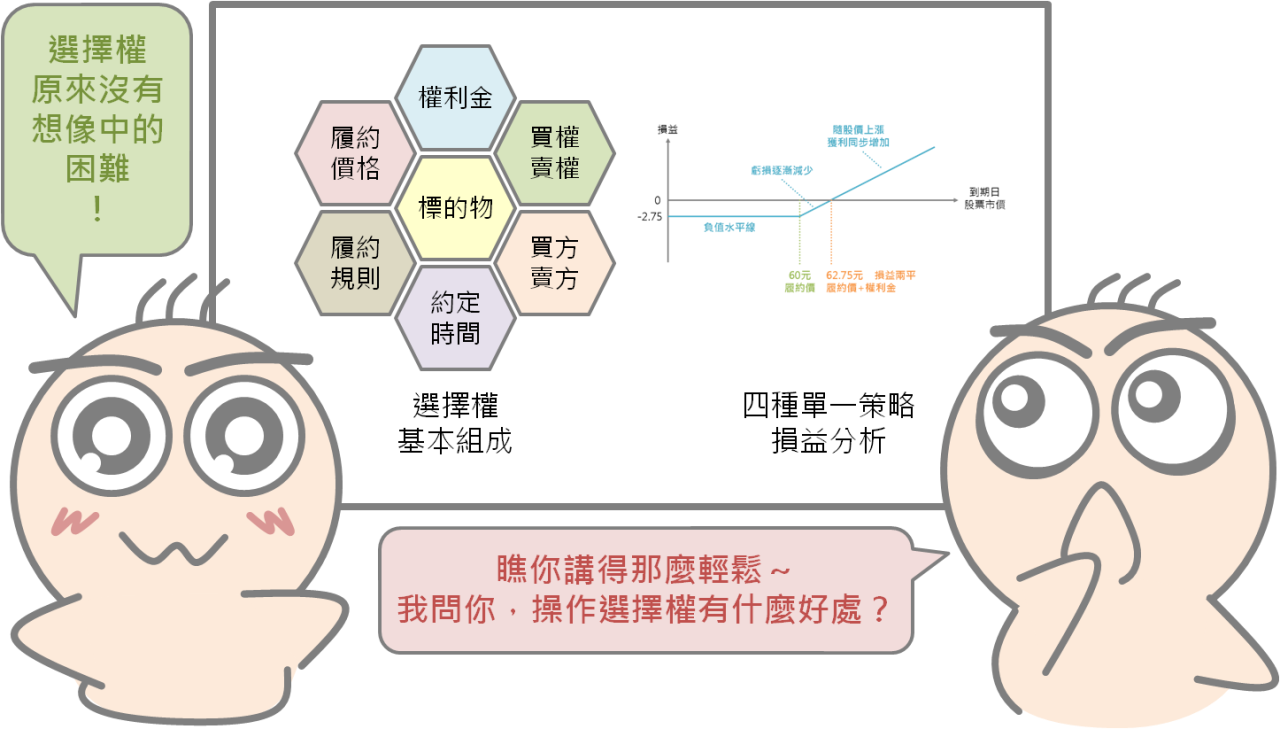 選擇權小教室2:選擇權進階概念