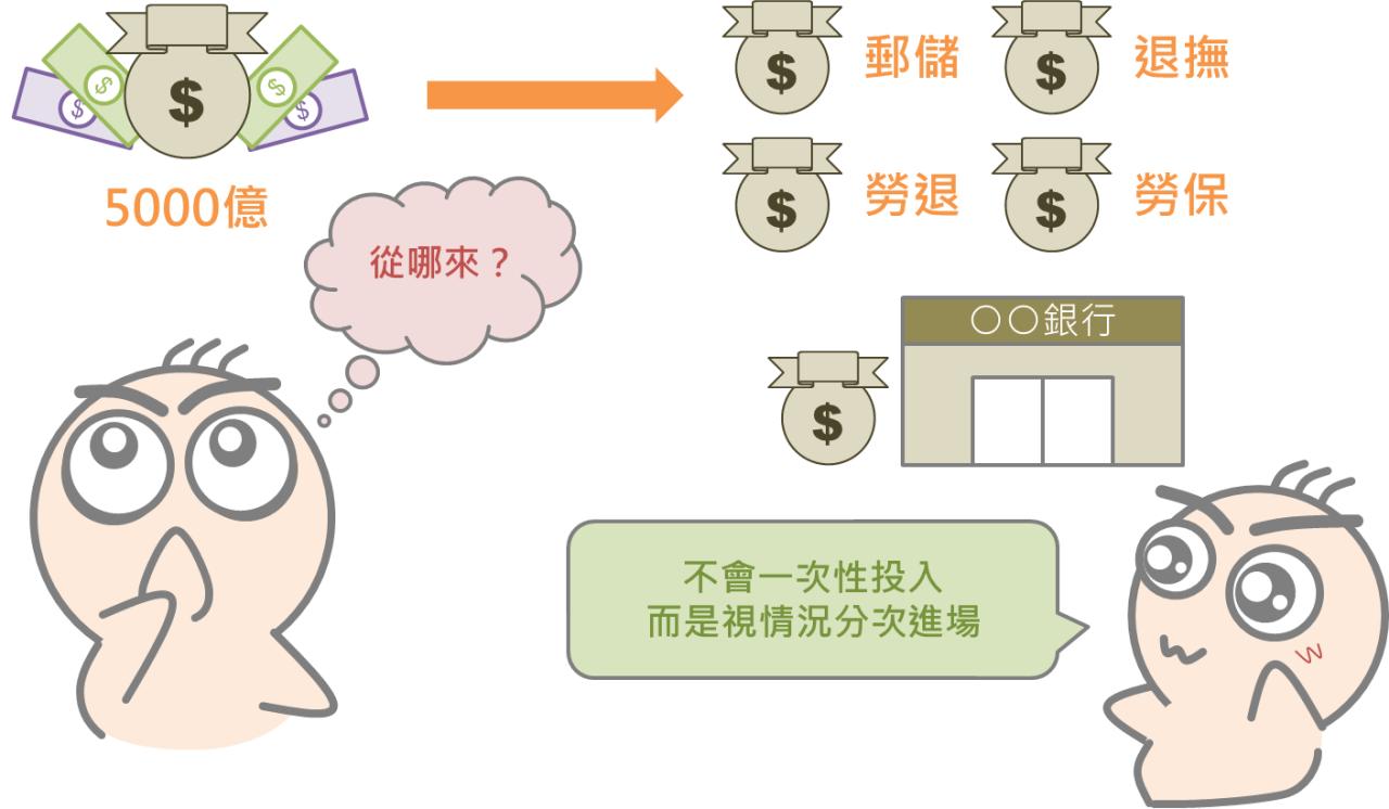 股市中神奇的力量:國安基金_02