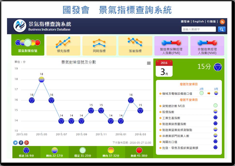 快速了解投資大環境的景氣指標_02
