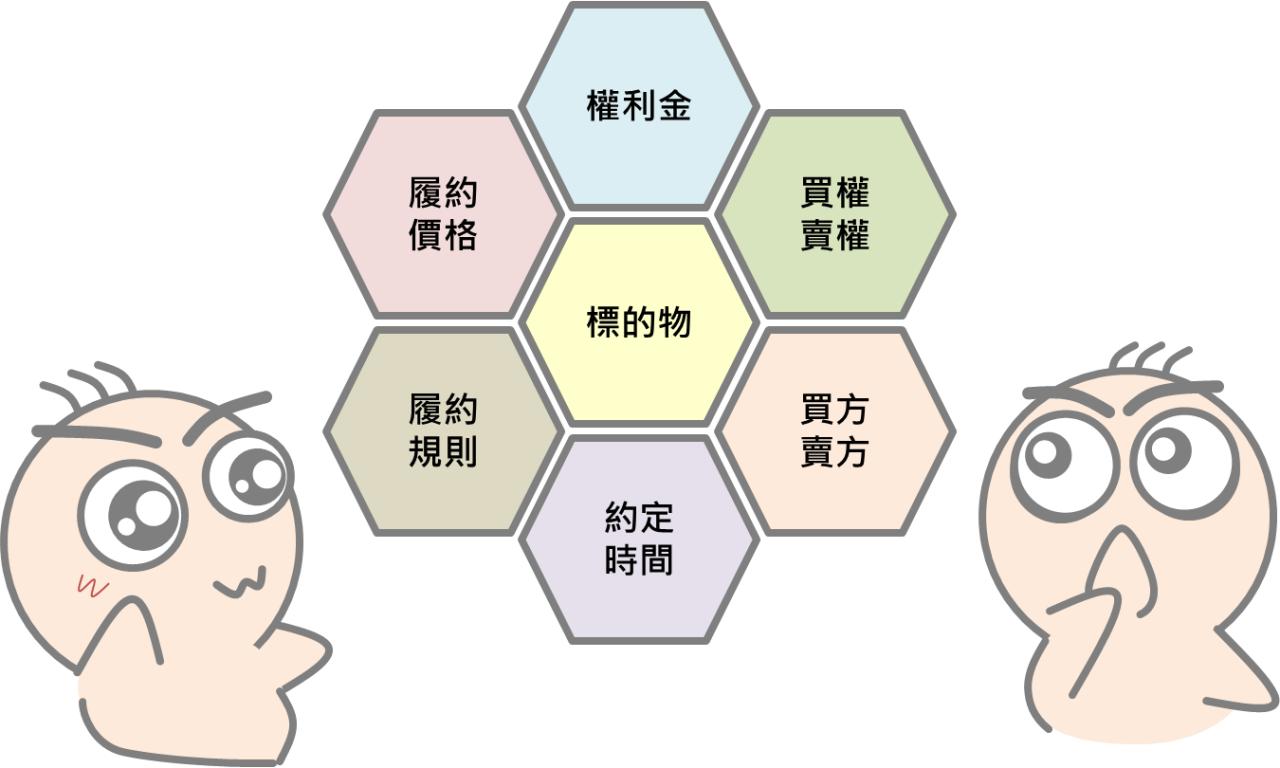 選擇權小教室1:認識選擇權_02