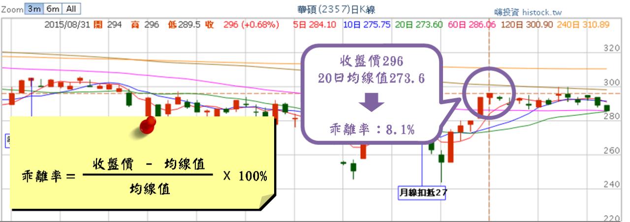 股市中物極必反的原理:乖離率_02