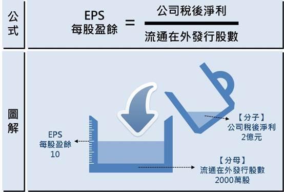 搞懂不同規模企業的獲利比較基準:EPS_02
