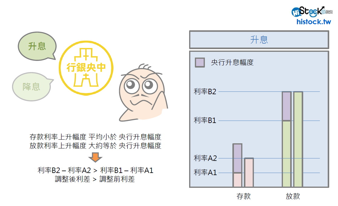 央行降息與金融股的關係_02