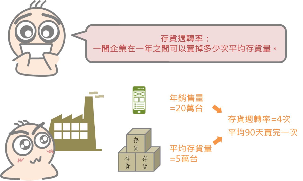 從小地方瞭解企業的經營能力:存貨週轉率_03