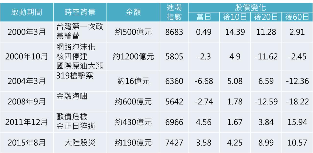 股市中神奇的力量:國安基金_03
