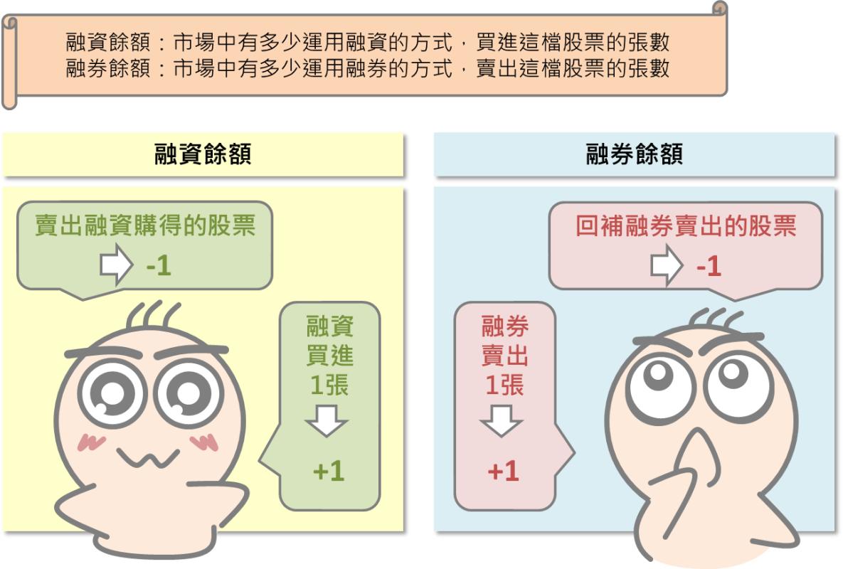 看懂其他投資人的操作:融資融券餘額_03