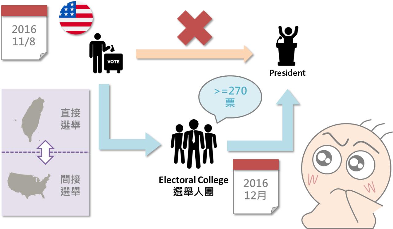 番外篇 - 美國大選怎麼選?_02