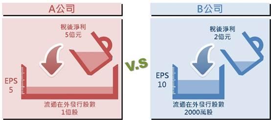 搞懂不同規模企業的獲利比較基準:EPS_03