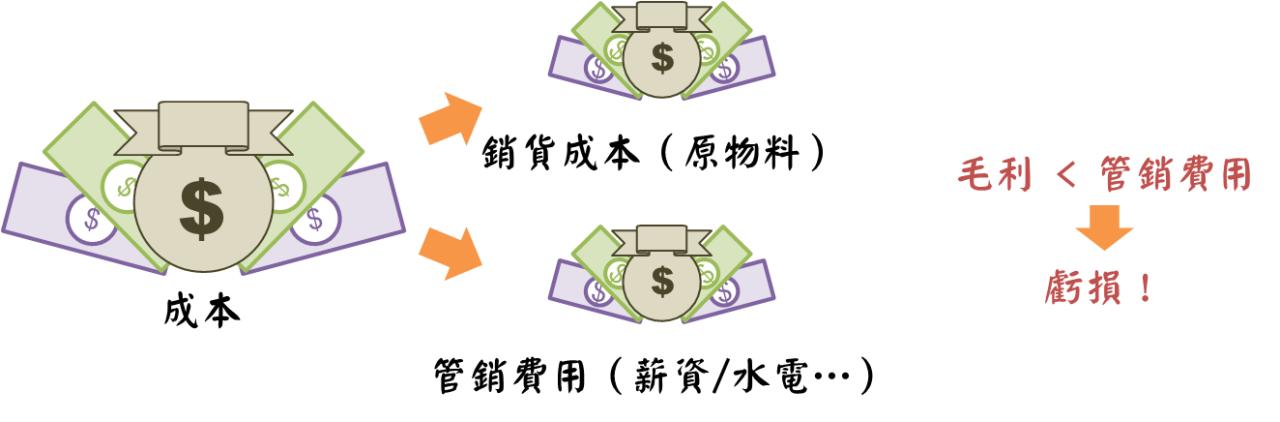 了解企業獲利結構的常見三大指標_04