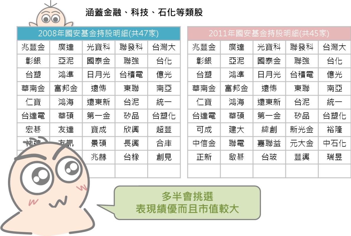 股市中神奇的力量:國安基金_04