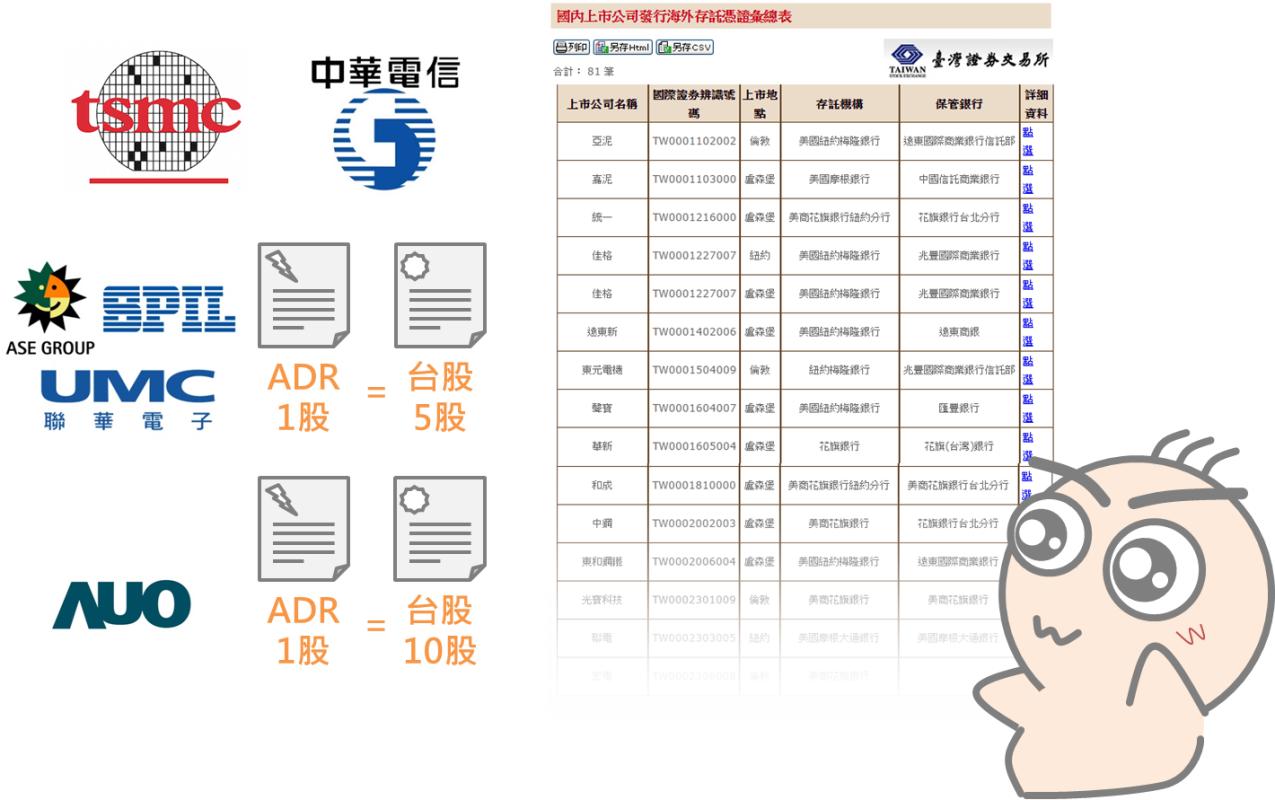 快速瞭解海外存託憑證ADR_04