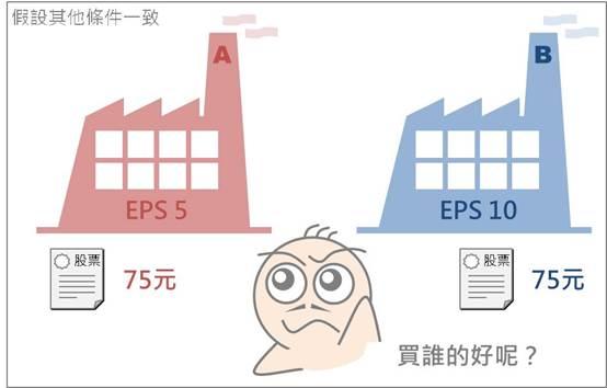 搞懂不同規模企業的獲利比較基準:EPS_04