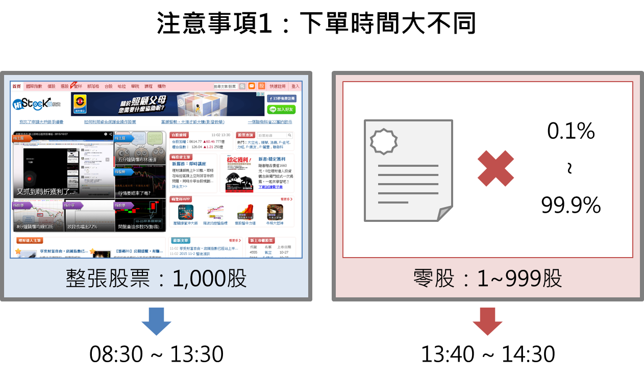 積沙成塔的投資策略:買零股_03
