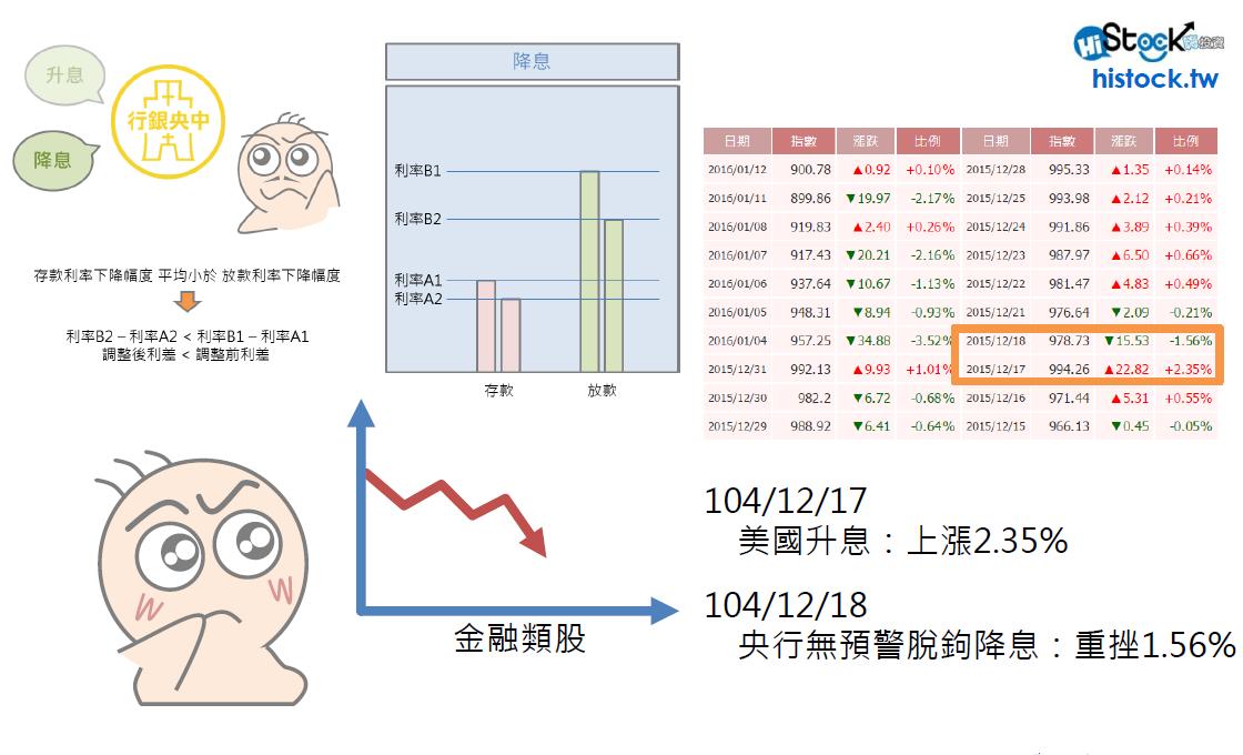 央行降息與金融股的關係_03