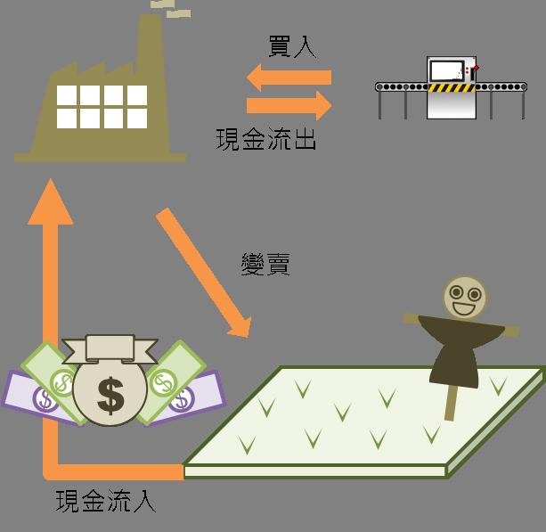 忠實呈現現金運用的情況:現金流量表_05
