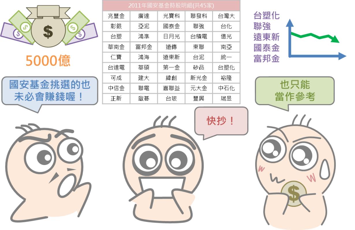 股市中神奇的力量:國安基金_05