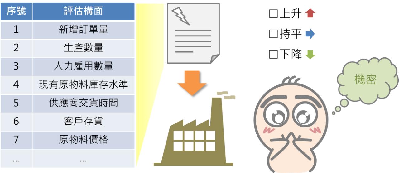 快速了解投資大環境的景氣指標_05