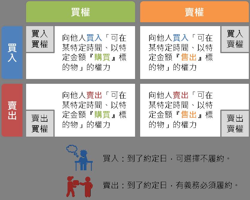 選擇權小教室1:認識選擇權_05